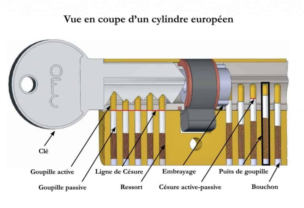 Crocheter une serrure - L'intérieur d'une serrure classique
