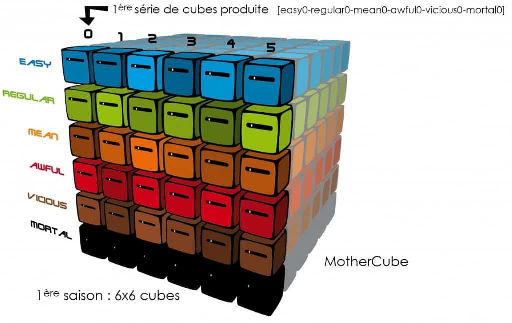 Inside Ze Cube - Formerez-vous le Mothercube?