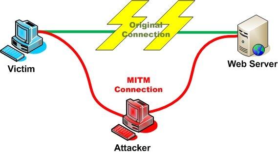 """L'attaque """"Man in the middle"""" permet a un tiers de capturer vos données sur un réseau public"""