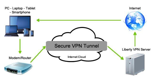 Avec un VPN vous créez un tunnel de communication sécurisé entre vous et les services que vous utilisez
