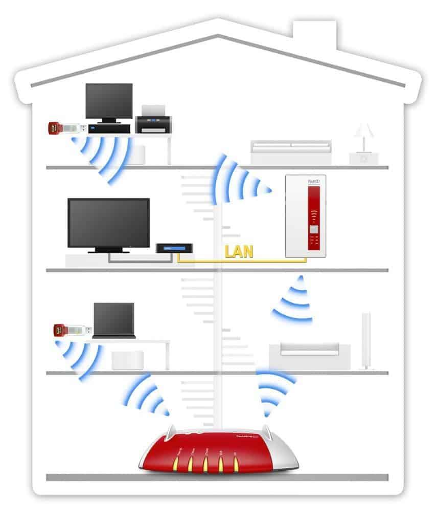 FRITZ!WLAN Repeater 1750E - Internet dans toutes les pièces de la maison