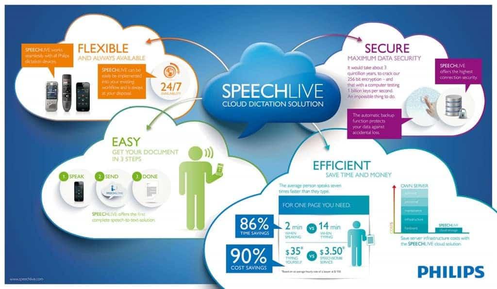 Philips SpeechLive - Sécurisé, efficace, flexible et facile