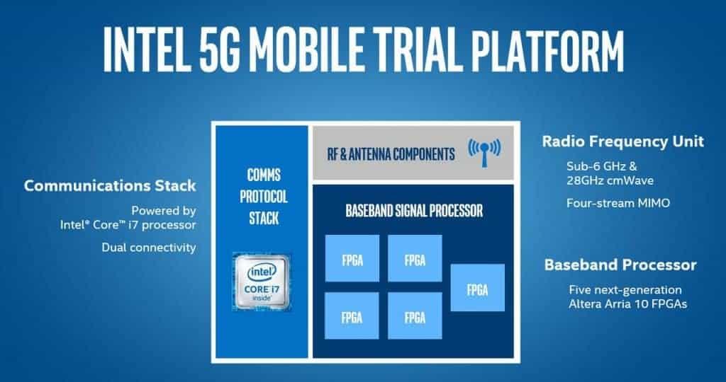La plateforme de test 5G d'Intel en schéma