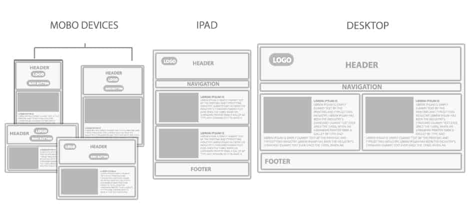 Responsive design - le contenu s'adapte par block en fonction du dispositif