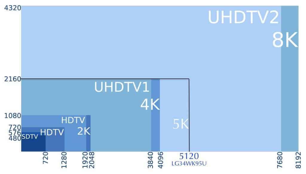Vos télé 4K ne le sont pas vraiment... désolé...