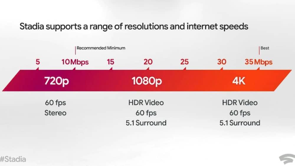 La bande passante nécessaire