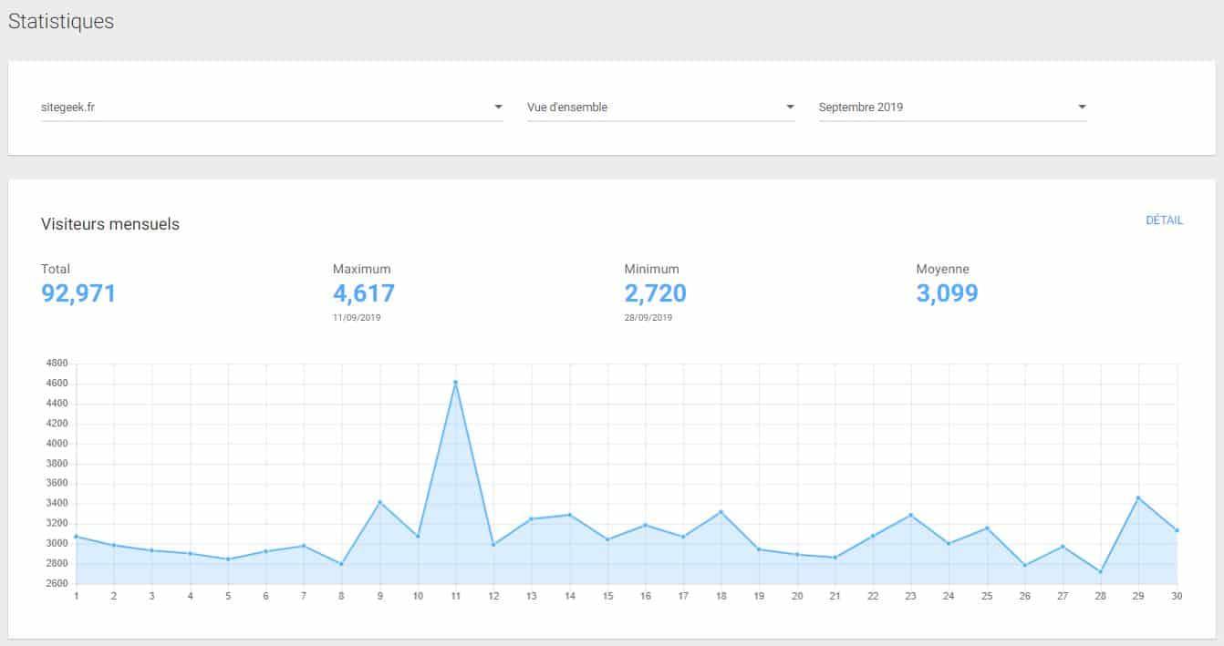 Presque 100 000 visiteurs en septembre !