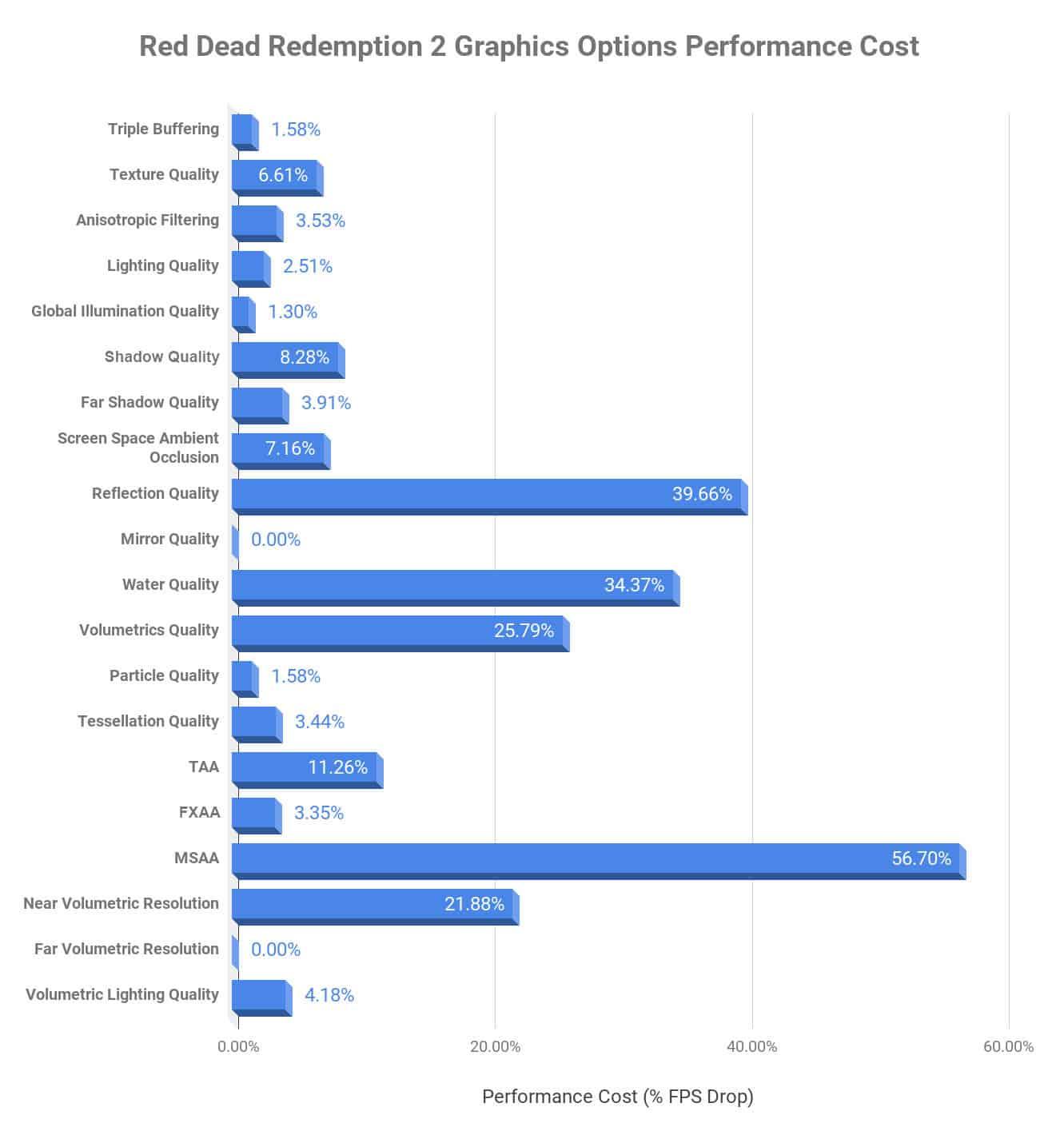 Comment les options graphiques impactent le framerate dans Red Dead Redemption 2 sur PC