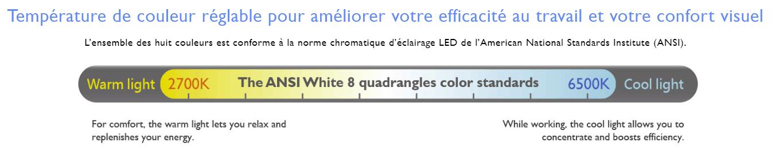 Les niveaux de température d'éclairage de la BenQ ScreenBar Plus