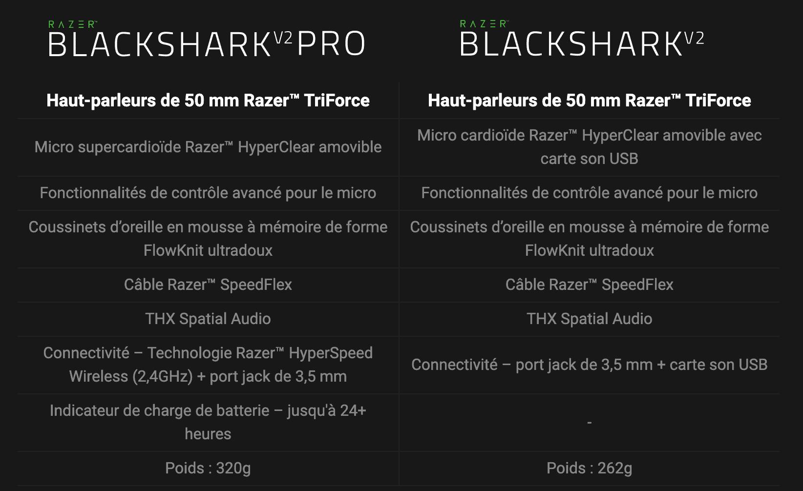 Les modèles PRO et normal du Razer BlackShark V2