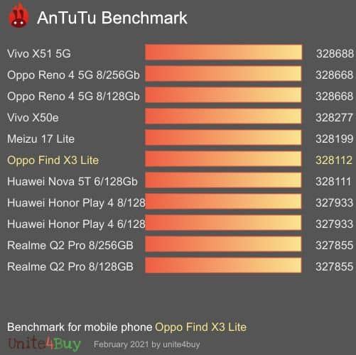 Performance Antutu X3 Lite