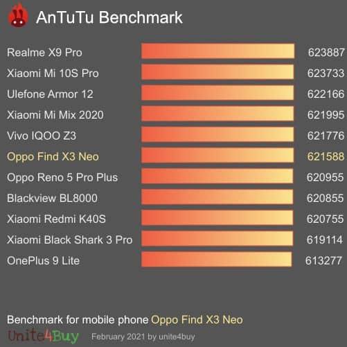 Les performances de l'Oppo Find X3 Neo sous Antutu