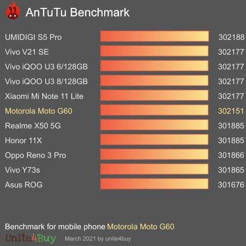Le benchmark du moto g60s